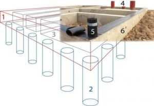 Схематическое отображение соединения свай фундамента с роствертком