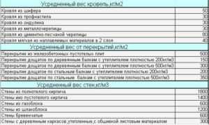 Таблица расчета нагрузки материала строения на фундамент