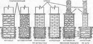 Варианты обустройства ленточных оснований из камня