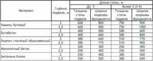Таблица с расчетом ширины ленточного основания в зависимости от материала конструкции