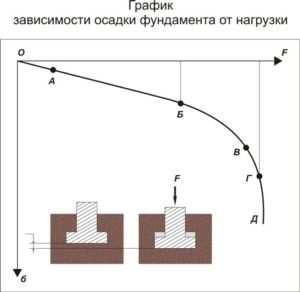 Графическое изображение зависимости осадки основания фундамента от несущей нагрузки