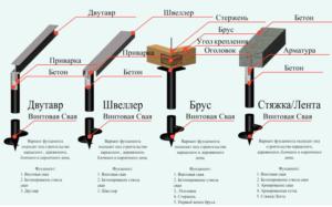 Варианты устройства монолитных фундаментов на винтовых сваях