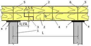 Схематическое отображение обвязки свай брусом