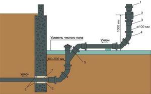 Схема вывода канализационной трубы из дома в фундаменте