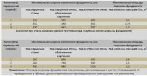 Таблица с указанием минимальной ширины ленточных оснований