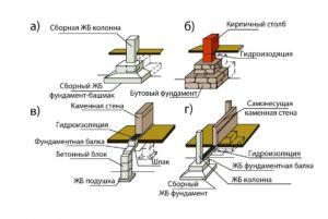 Виды столбчатых фундаментов применяемых на различных почвах