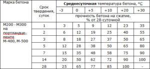 Таблица набора прочности бетона в зависимости от его марки