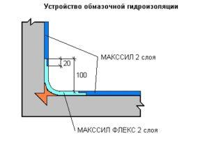 Схема послойного нанесения обмазочной гидроизоляции