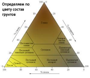 Определение состава почвы по цвету для правильного выбора толщины ленточного основания