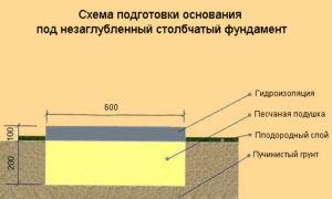 Схема обустройства столбчатых фундаментов на непучинистых грунтах