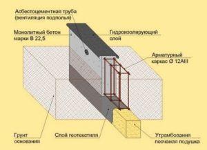 Схема устройства горизонтальной гидроизоляции основания