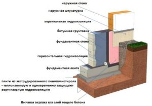 Схематическое отображение проведения вертикальной и горизонтальной гидроизоляции с песчаной подушкой на земле
