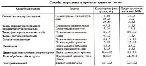 Способы закрепления грунта (таблица)