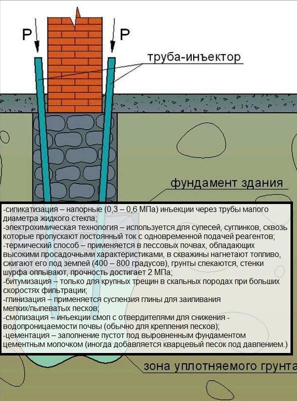 Методы укрепления несущей способности грунта под фундаментом старого дома