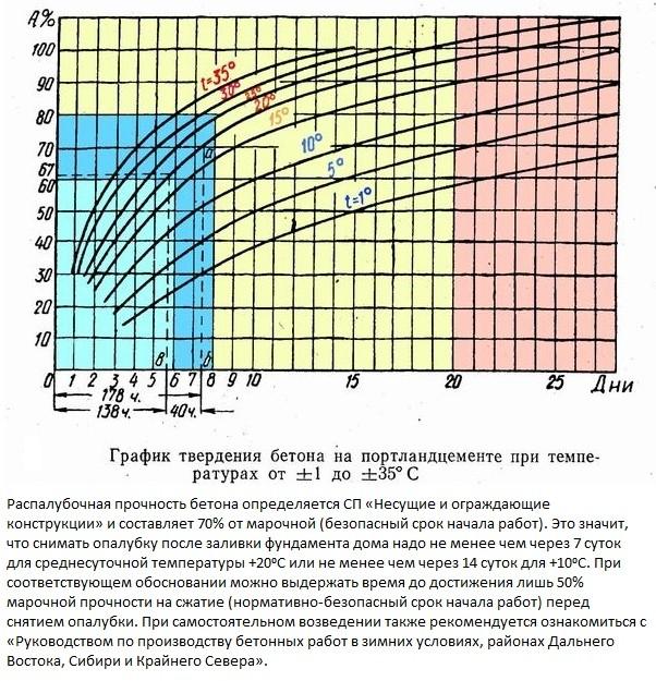 график твердения бетона на портландцементе при температуре от 1 до 35 градусов