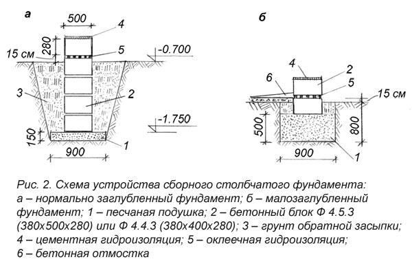 Схема заглубленного и малозаглубленного фундамента на столбах