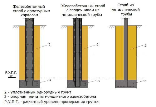 варианты столбов в столбчатом фундаменте
