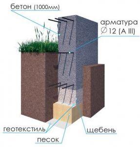 геотекстиль в ленточном фундаменте