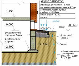 геотекстиль в отмостке дома