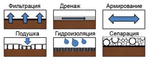 свойства геотекстиля