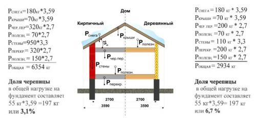 нагрузка на фундамент дома