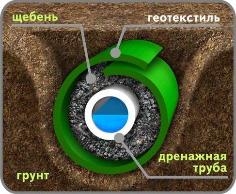 схема укладки дрена