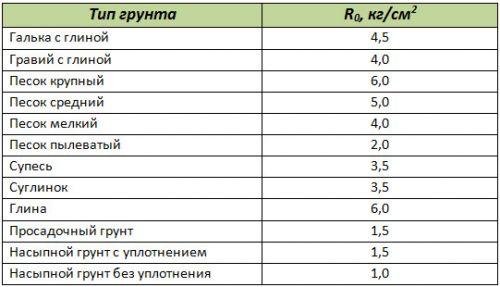 таблица сопротивления грунта r