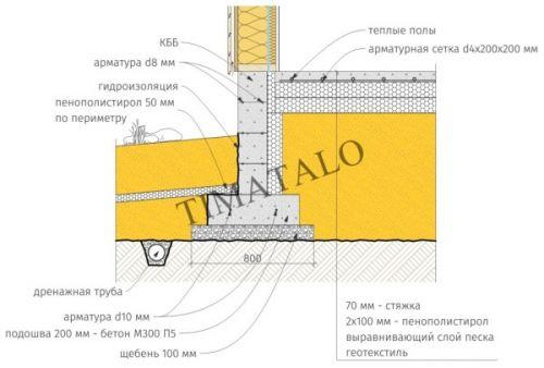 устройство фундамента финская плита